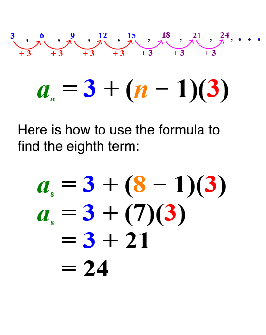 Sequences as Functions | Learn It Part 1