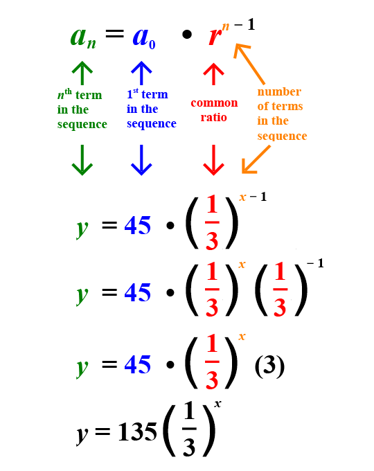 how to find the function rule for a sequence
