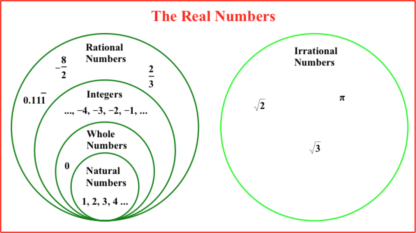 Being Rational About Irrational Numbers | Try It