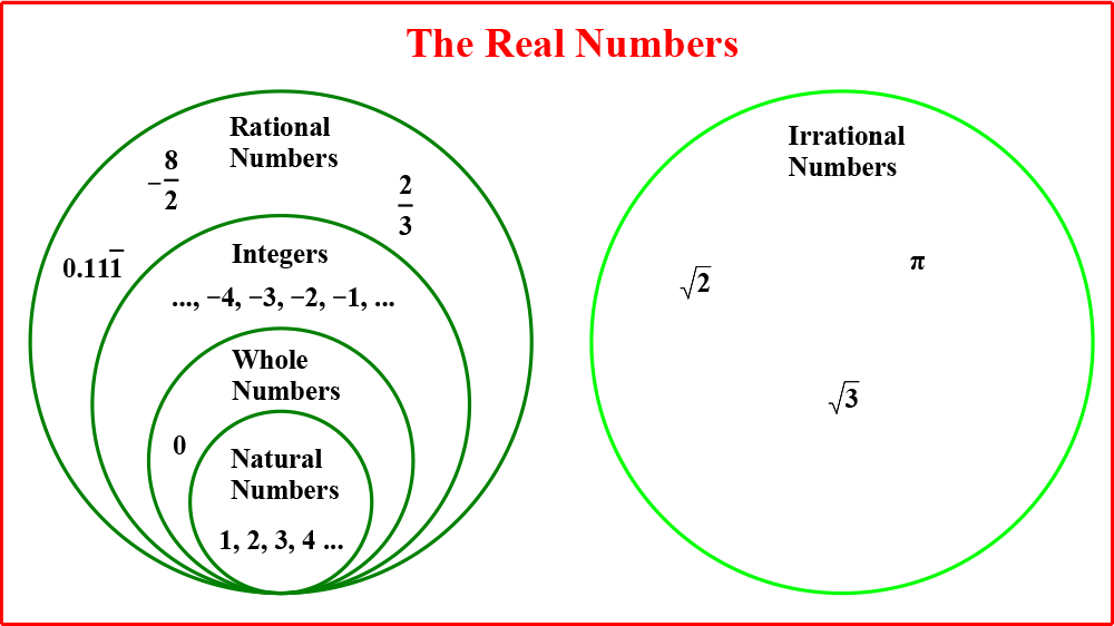 Being Rational About Irrational Numbers | Learn It Part 1